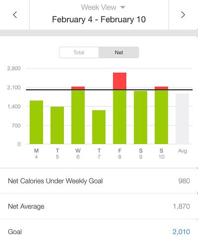 MyFitnessPal Weekly Calories1