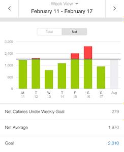 MyFitnessPal Weekly Calories