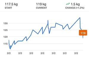 MyFitnessPal Weight Loss Chart